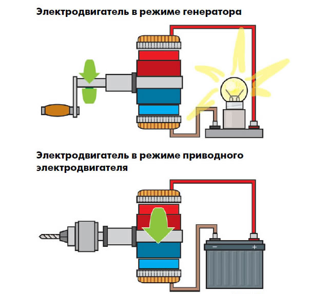 Авто генератор как двигатель