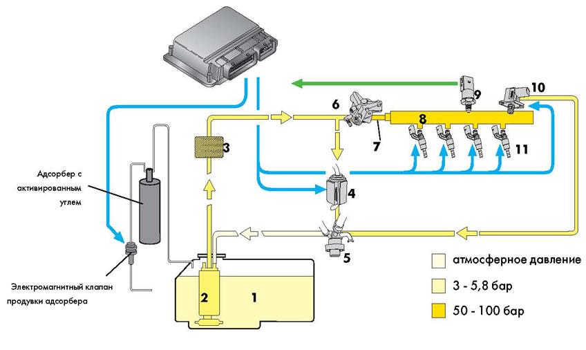 Схема топливной системы тигуан 2.0
